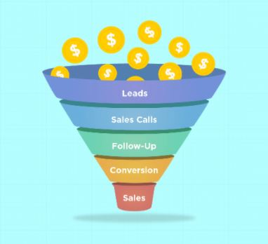 Lead Management Funnel